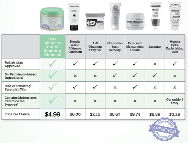 DNA Miracles Natural Soothing Ointment Chart